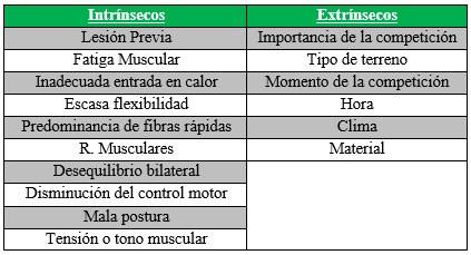 Factores de riesgo de las lesiones deportivas