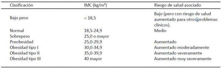 clasificacion de la OMS en función del IMC