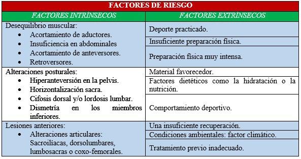 Factores de riesgo osteopatia de pubis o pubalgia