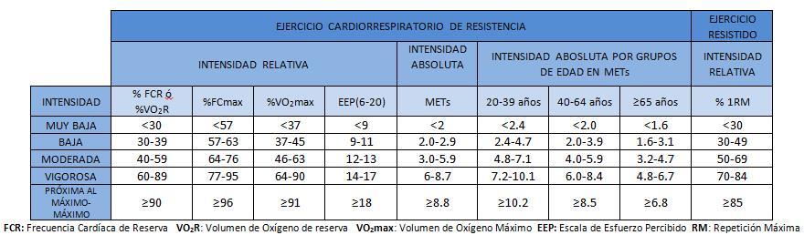 Relación de intensidades. Adaptación de la tabla publicada por Garber y colaboradores en 2011 (2).