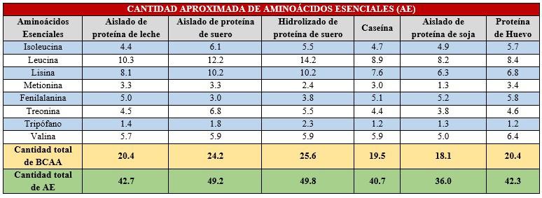 Tabla de aminoácidos esenciales
