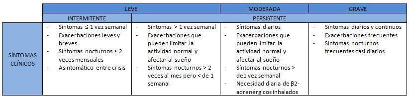 tabla de los síntomas clínicos previos al tratamiento de la patología del asma