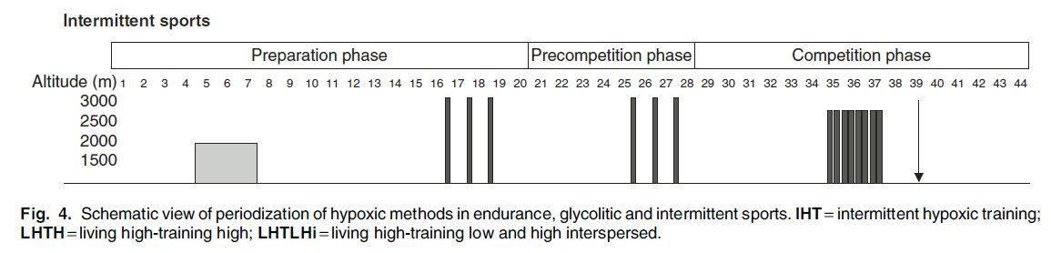 Planificación del entrenamiento en altura