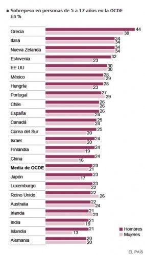 Comparativa sobrepeso infantil en varios países