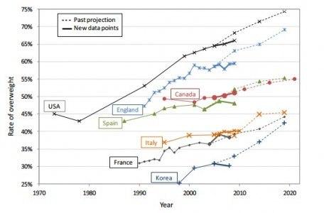 Estimación de sobrepeso en el mundo