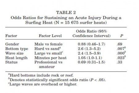 tabla 2 lesiones surf