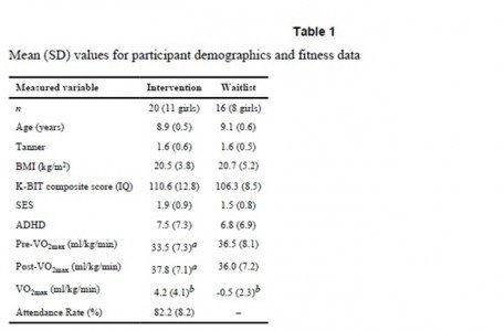 ¿Mejora el ejercicio el rendimiento académico? 1