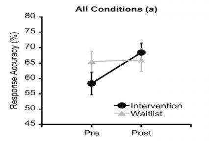¿Mejora el ejercicio el rendimiento académico? 3