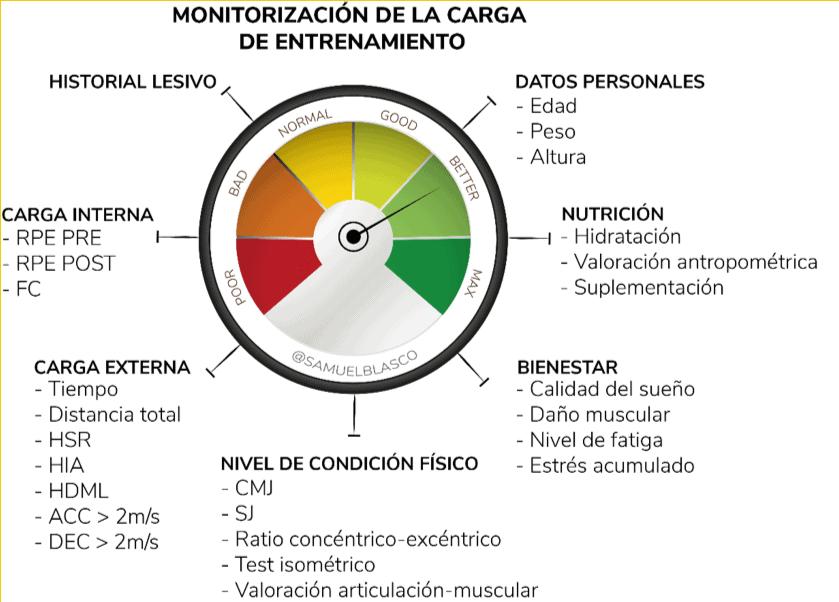 Figura 4. Monitorización de la carga de entrenamiento