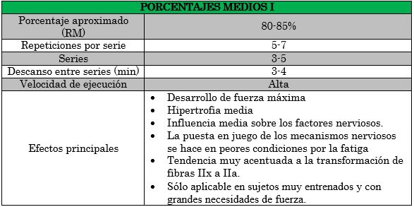 porcentajes medios I