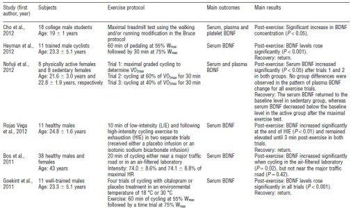 Tabla 1 - Resultados del efecto del ejercicio físico aeróbico en los niveles de BDNF (Huang - 2013)