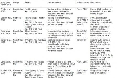 Tabla 2- Resultados de la influencia del ejercicio de fuerza en los niveles de BDNF (Huang - 2013)