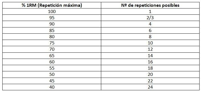 Número de repeticiones posibles para cada % de 1RM