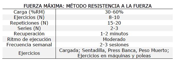 Método fuerza resistencia, métodos de entrenamiento de fuerza