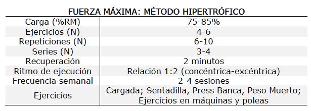 Método hipertrófico, métodos de entrenamiento de fuerza