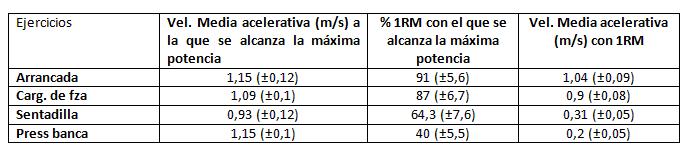 Figura 4. Velocidad media acelerativa (m/s), % 1RM al que se alcanza la máxima potencia en los ejercicios de arrancada, cargada de fuerza, sentadilla y press banca. Velocidad media acelerativa (m/s) a la que se alcanza la 1RM para cada ejercicio. Adaptado de González-Badillo, 2000 (4).