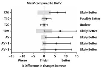 Figura 5. Efecto del entrenamiento MaxV comparado con HalfV en las diferentes variables. Adaptado de (10).