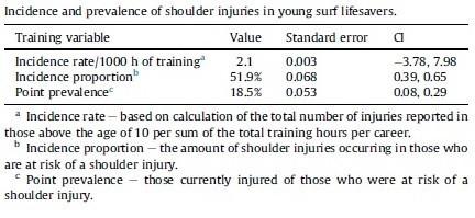 Tabla 1 - Tasa de incidencia de lesión de hombro en el surf de rescate ( Carter, 2015)