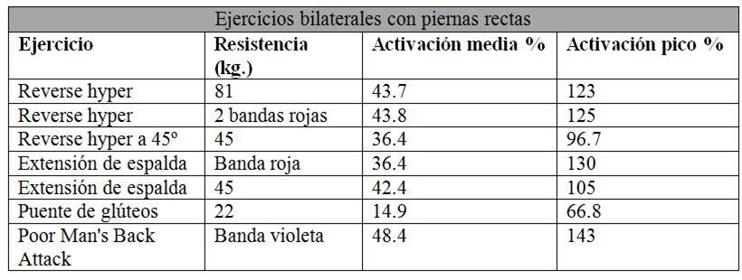 EMG de glúteos sobre el vector anteroposterior en ejercicios bilaterales con piernas rectas