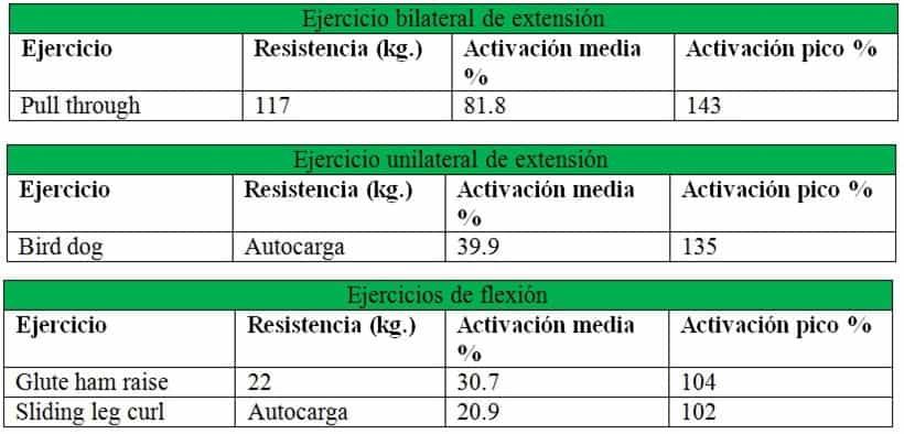 EMG de glúteos sobre los movimientos de flexión y extensión