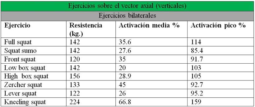 EMG de glúteos sobre el vector axial en ejercicios bilaterales
