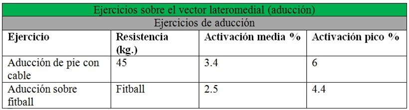 EMG de glúteos sobre el vector latermedial