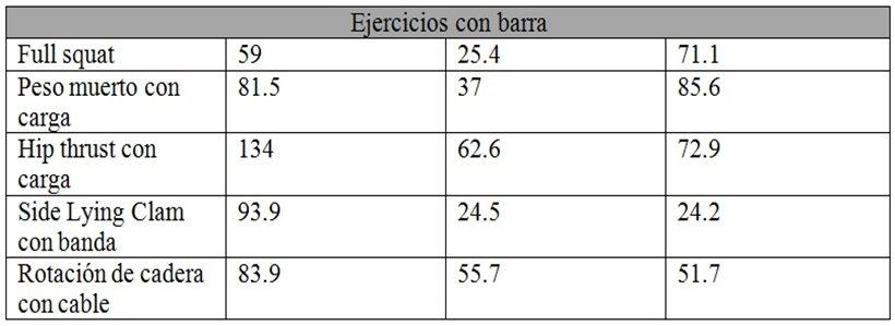 EMG del glúteo mayor por secciones en ejercicios con barra