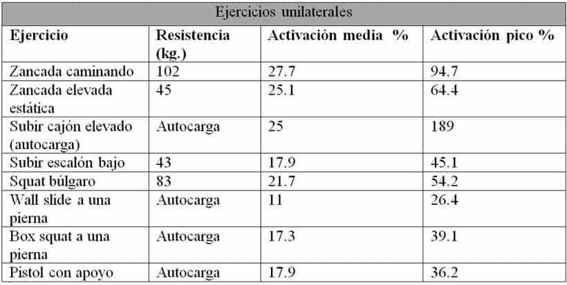 EMG de glúteos sobre el vector axial en ejercicios uniilaterales
