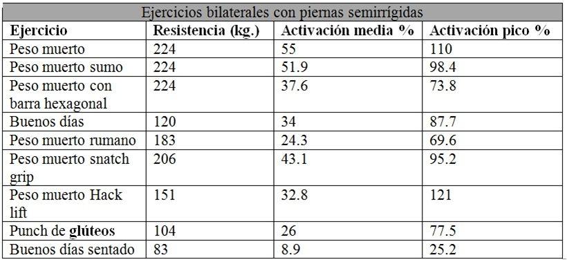 EMG de glúteos sobre el vector axial en ejercicios bilaterales con piernas semirrígidas