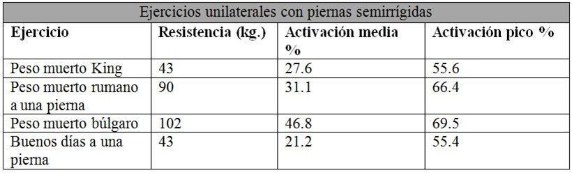 EMG de glúteos sobre el vector axial en ejercicios unilaterales con piernas semirrígidas