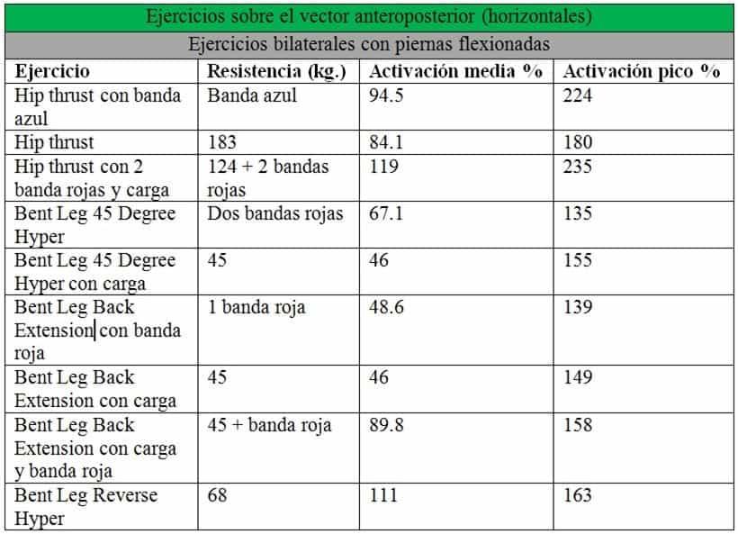 EMG de glúteos sobre el vector anteroposterior en ejercicios bilaterales con piernas flexionadas