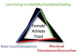 triada de la mujer deportista atleta