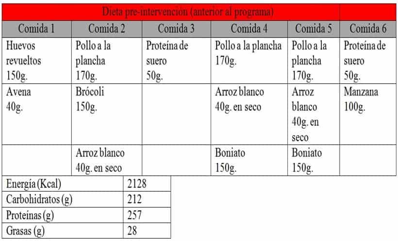 Tabla 2. Dieta pre-intervención
