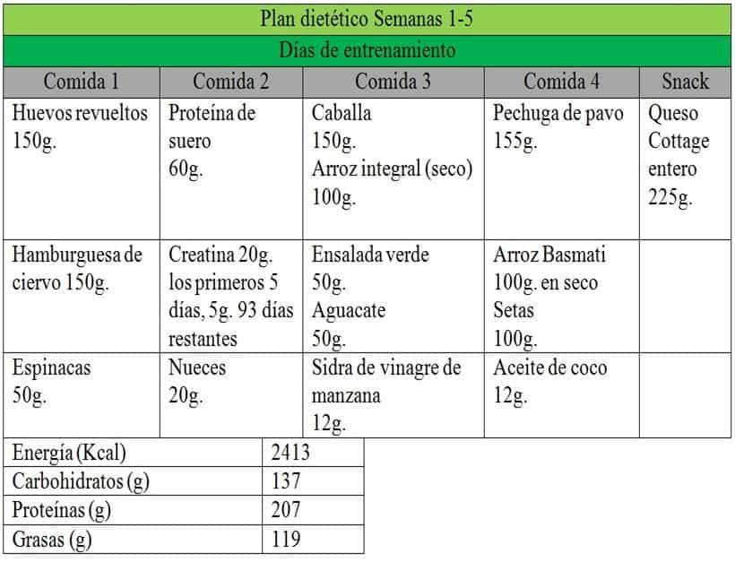 Tabla 3. Intervención dietética. Menú para días de entrenamiento.