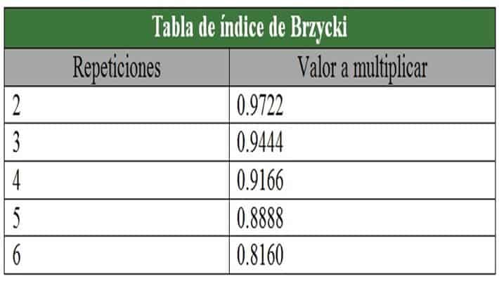 Tabla 8. Valores del índice de Bzryck