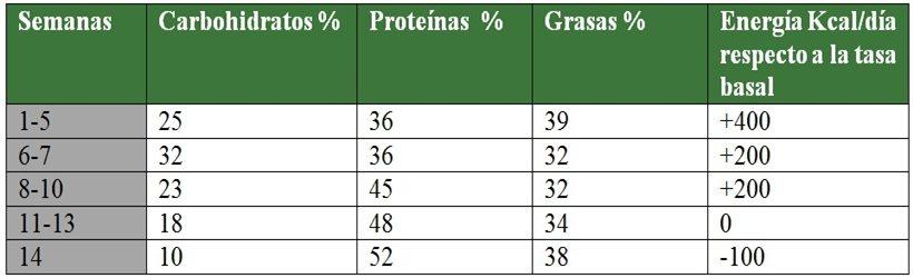 Tabla 9. Porcentaje de macronutrientes durante la intervención ditética