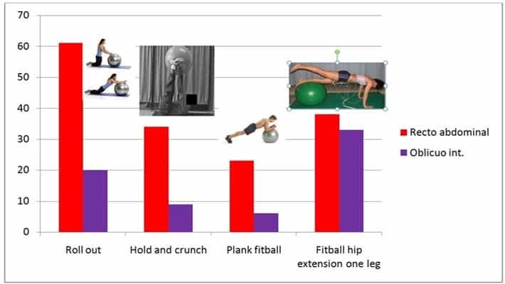 EMG en ejercicios con fitball y ejercicios variados.