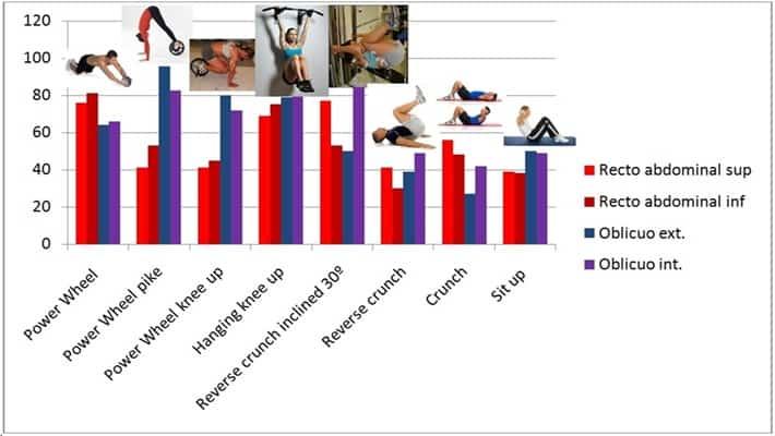 EMG sobre Power Wheel y ejercicios variados.
