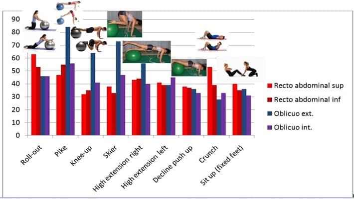 EMG sobre ejercicios con fitball y tradicionales.