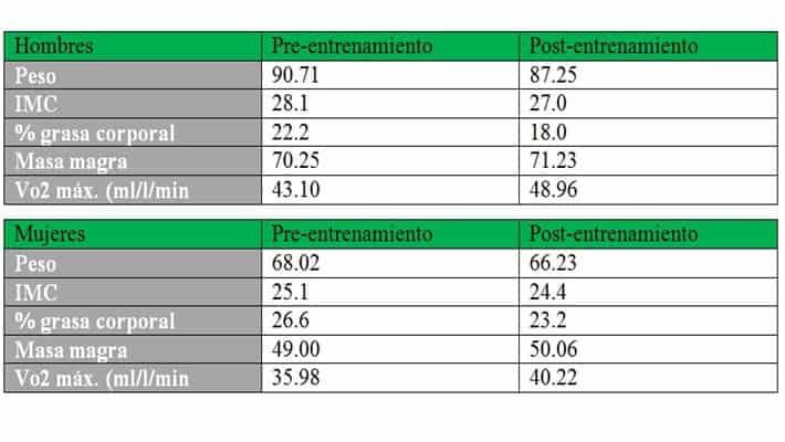 Cambios en la composición corporal y condición física tras un programa de Crossfit.
