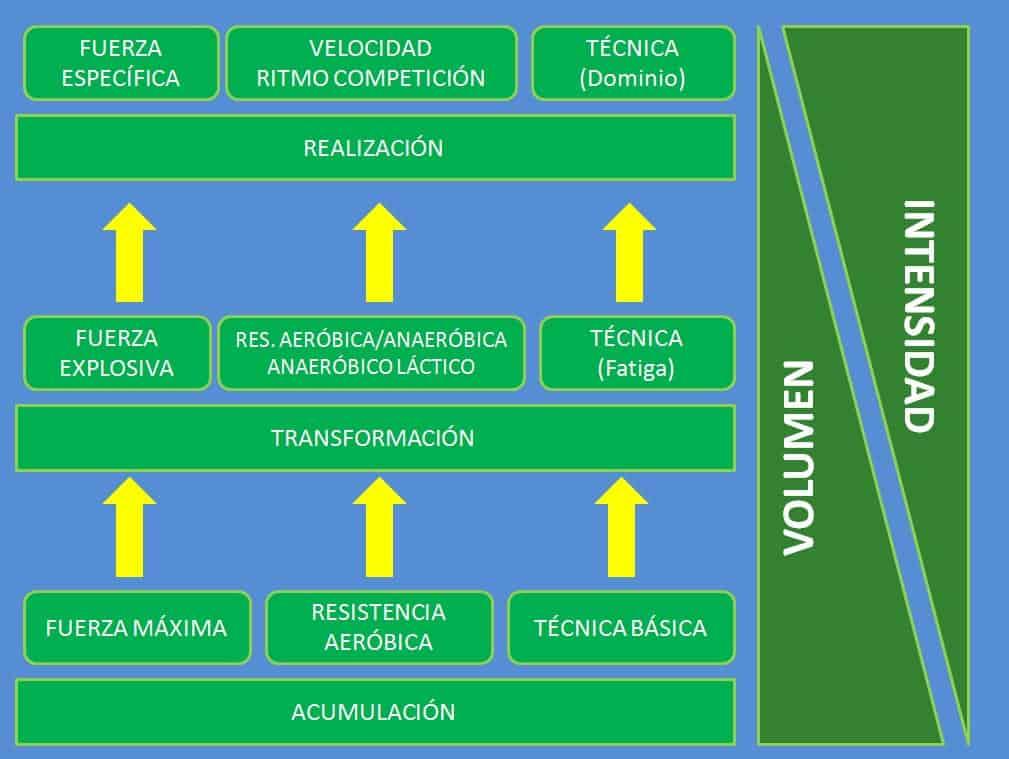 Grafico Miraut Perez