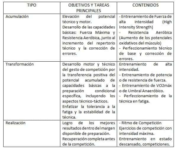Tabla que explica la metodología del entrenamiento ATR