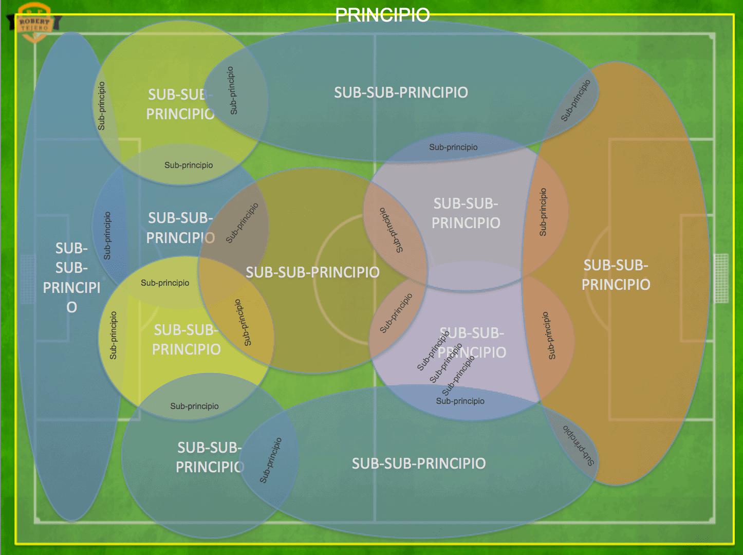Sinergias en el fútbol