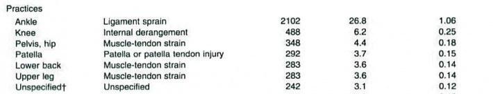 Tabla 3 Lesiones más comunes durante los entrenamientos. Extraído de Dick et al., 2007