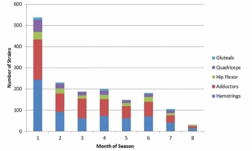 Tabla 1 Número de roturas en función del mes de competición. El mes 1 es pretemporada. Extraído de Jackson et al., 2013