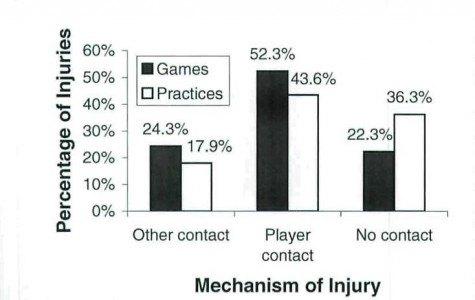 Tabla 4 Porcentaje de lesiones en función del mecanismo de lesión en partidos y entrenamiento. Extraído de Dick et al., 2007