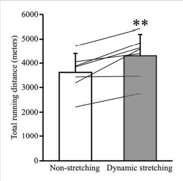 Figura que resumen la diferencia entre no estirar y realizar estiramientos dinámicos
