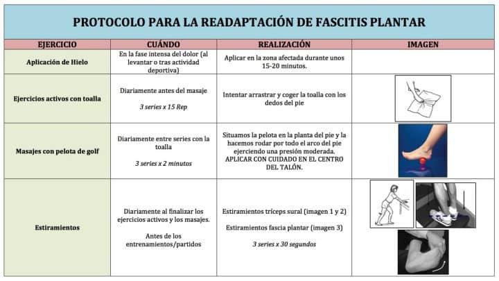 Propuesta para mejora de la fascitis plantar