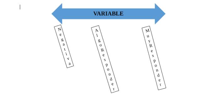 Diferentes respuestas ante una variable