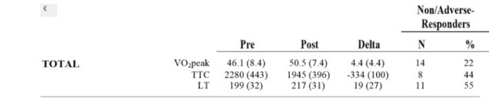 """% de """"non-responder"""" tras entrenamiento interválico de sprints."""